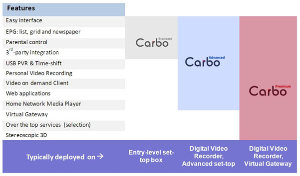 Carbo Features