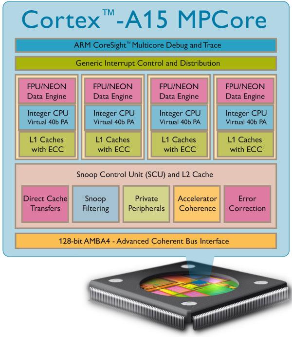 Cortex-a15 MPCore