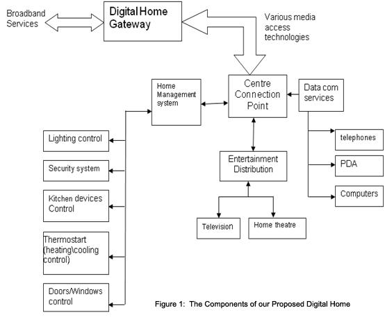 digital home map