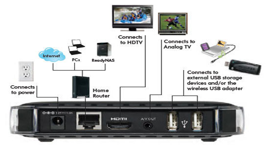 home theater wire diagram wireless home theater connection diagram the set-top box to have: netgear's digital entertainer ... #10